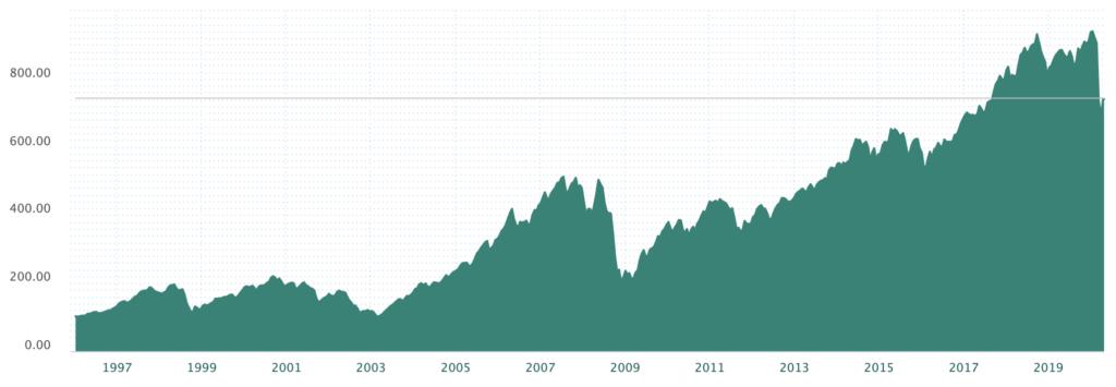 Oslo børs utvikling