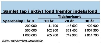 Indeksfond vs aktive fond forbrukerrådet