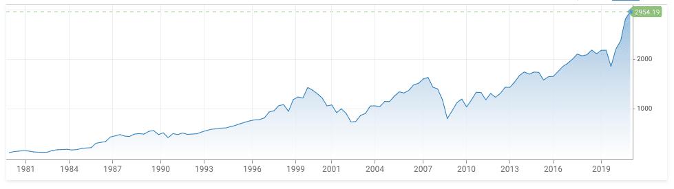 Historisk utvikling MSCI global indeks